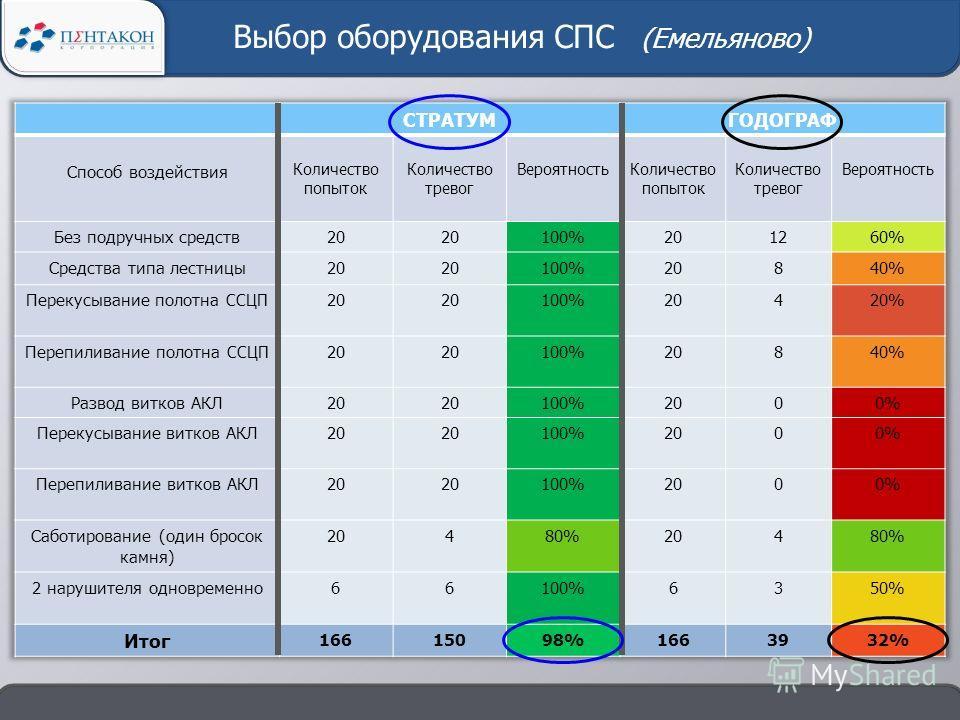 Выбор оборудования СПС (Емельяново)