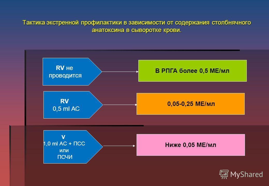 Тактика экстренной профилактики в зависимости от содержания столбнячного анатоксина в сыворотке крови. RV не проводится RV 0,5 ml АС V 1,0 ml АС + ПСС или ПСЧИ В РПГА более 0,5 МЕ/мл 0,05-0,25 МЕ/мл Ниже 0,05 МЕ/мл