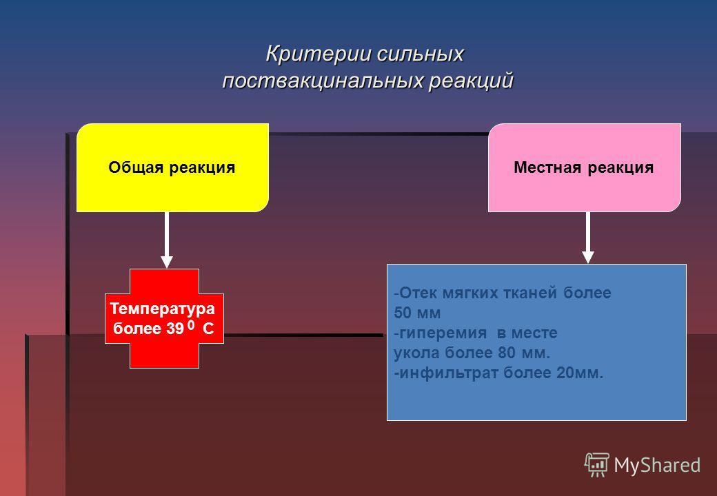 Критерии сильных поствакцинальных реакций Общая реакция Местная реакция Температура более 39 С -Отек мягких тканей более 50 мм -гиперемия в месте укола более 80 мм. -инфильтрат более 20 мм.