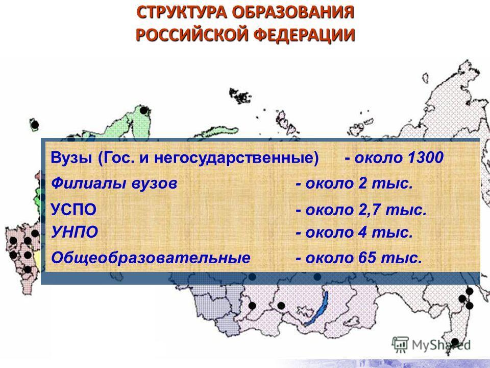 СТРУКТУРА ОБРАЗОВАНИЯ РОССИЙСКОЙ ФЕДЕРАЦИИ Вузы (Гос. и негосударственные) - около 1300 Филиалы вузов - около 2 тыс. УСПО- около 2,7 тыс. УНПО - около 4 тыс. Общеобразовательные - около 65 тыс.