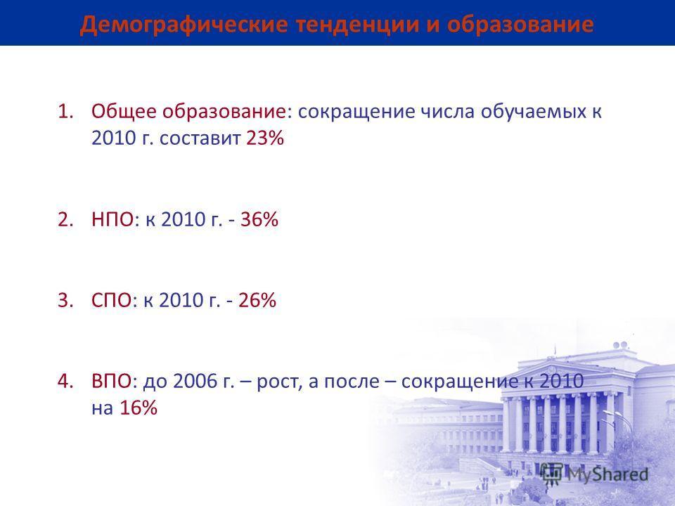 Демографические тенденции и образование 1. Общее образование: сокращение числа обучаемых к 2010 г. составит 23% 2.НПО: к 2010 г. - 36% 3.СПО: к 2010 г. - 26% 4.ВПО: до 2006 г. – рост, а после – сокращение к 2010 на 16%