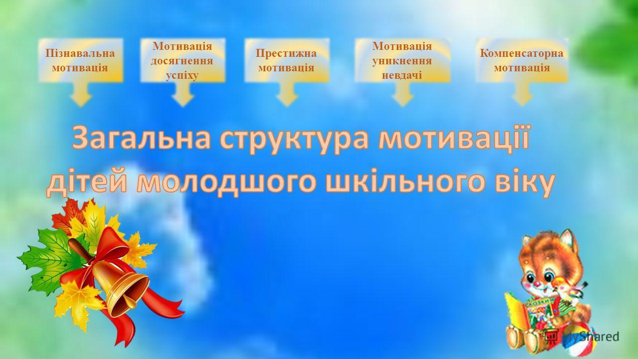 Пізнавальна мотивація Мотивація досягнення успіху Престижна мотивація Мотивація уникнення невдачі Компенсаторна мотивація