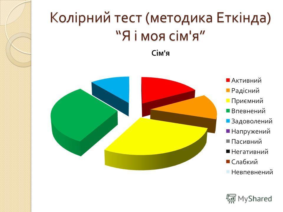 Колірний тест ( методика Еткінда ) Я і моя сім ' я Колірний тест ( методика Еткінда ) Я і моя сім ' я