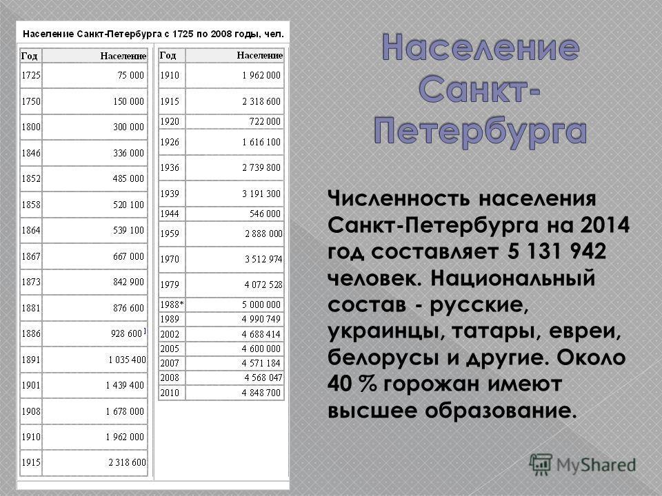Численность населения Санкт-Петербурга на 2014 год составляет 5 131 942 человек. Национальный состав - русские, украинцы, татары, евреи, белорусы и другие. Около 40 % горожан имеют высшее образование.