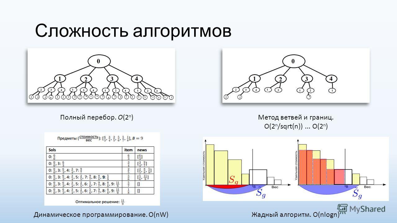 Сложность алгоритмов Полный перебор. O(2 n )Метод ветвей и границ. O(2 n /sqrt(n))... O(2 n ) Динамическое программирование. O(nW)Жадный алгоритм. O(nlogn)