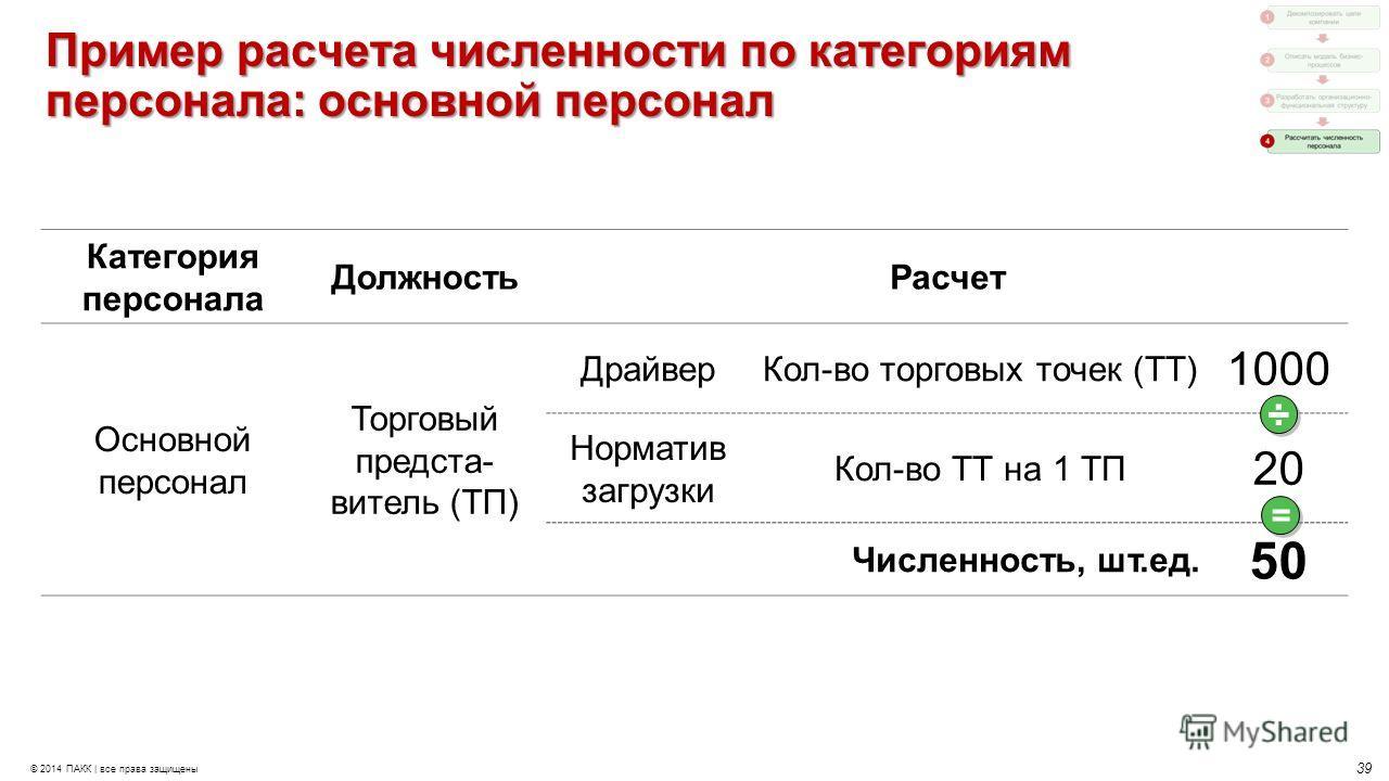 39 © 2014 ПАКК | все права защищены Пример расчета численности по категориям персонала: основной персонал Категория персонала Должность Расчет Основной персонал Торговый предста- витель (ТП) Драйвер Кол-во торговых точек (ТТ) 1000 Норматив загрузки К