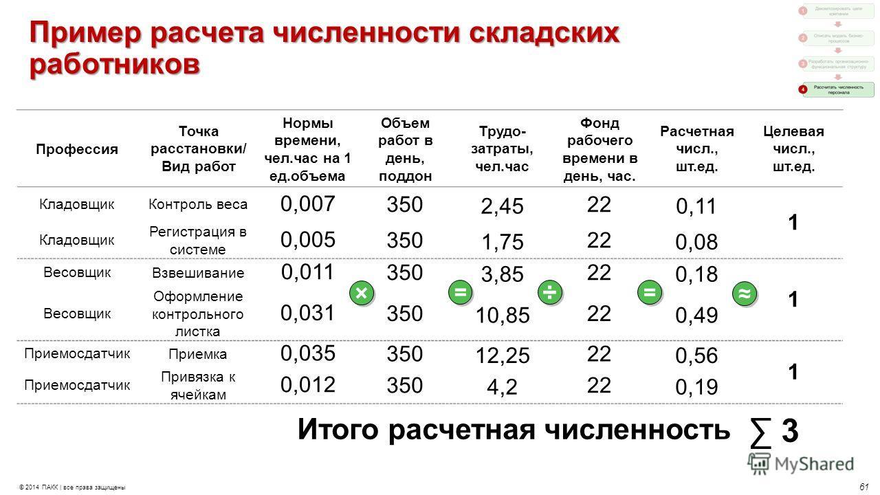Методика расчета численности работников отдела кадров