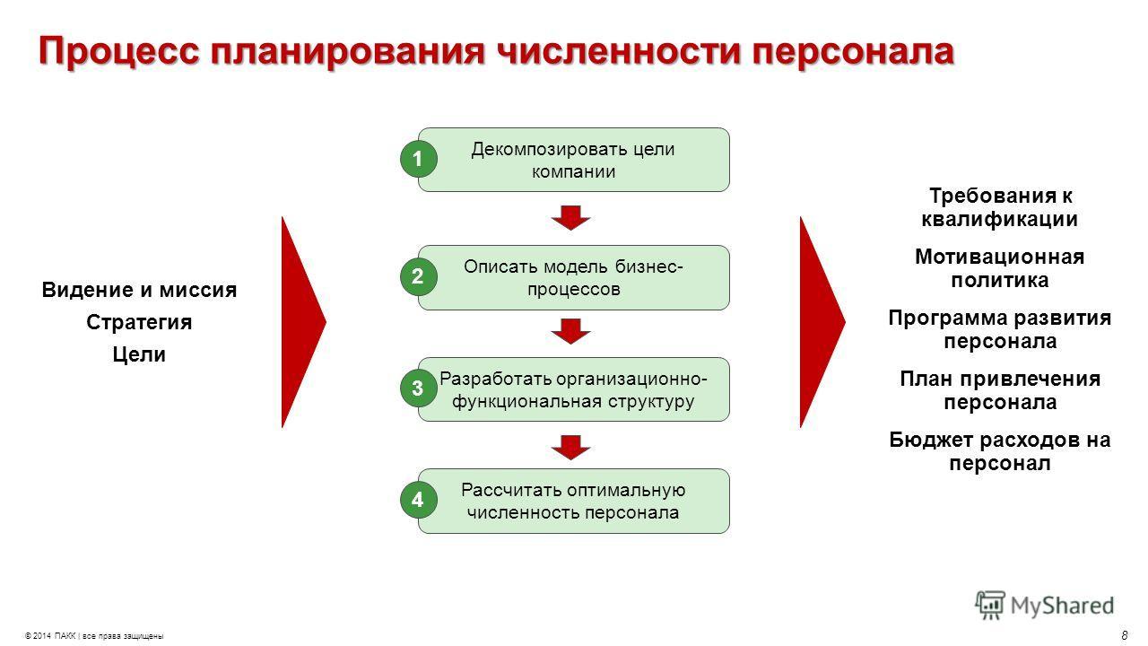 Методы планирования численности торгового персонала