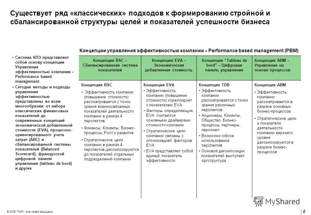 | 8 © 2006 ПАКК | все права защищены Существует ряд «классических» подходов к формированию стройной и сбалансированной структуры целей и показателей успешности бизнеса Концепция BSC – Сбалансированная система показателей Концепция EVA – Экономическая