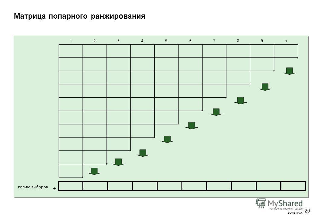 20 Разработка системы грейдов © 2013 ПАКК Матрица попарного ранжирования 123456789n кол-во выборов