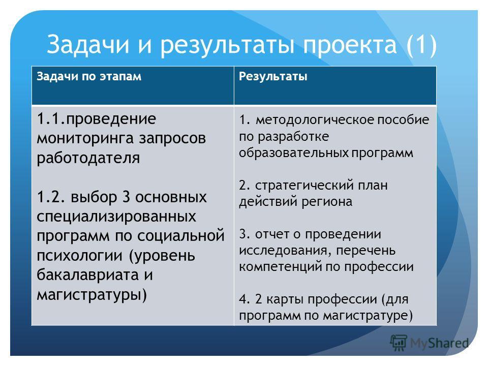 Задачи и результаты проекта (1) Задачи по этапам Результаты 1.1. проведение мониторинга запросов работодателя 1.2. выбор 3 основных специализированных программ по социальной психологии (уровень бакалавриата и магистратуры) 1. методологическое пособие