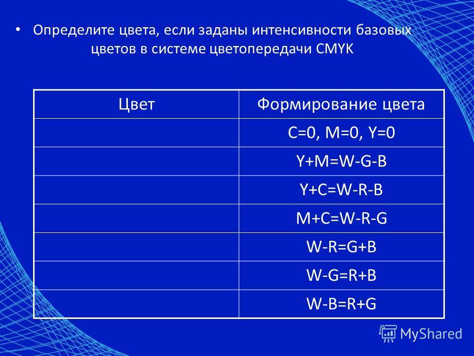 Определите цвета, если заданы интенсивности базовых цветов в системе цветопередачи CMYK Цвет Формирование цвета C=0, M=0, Y=0 Y+M=W-G-B Y+C=W-R-B M+C=W-R-G W-R=G+B W-G=R+B W-B=R+G