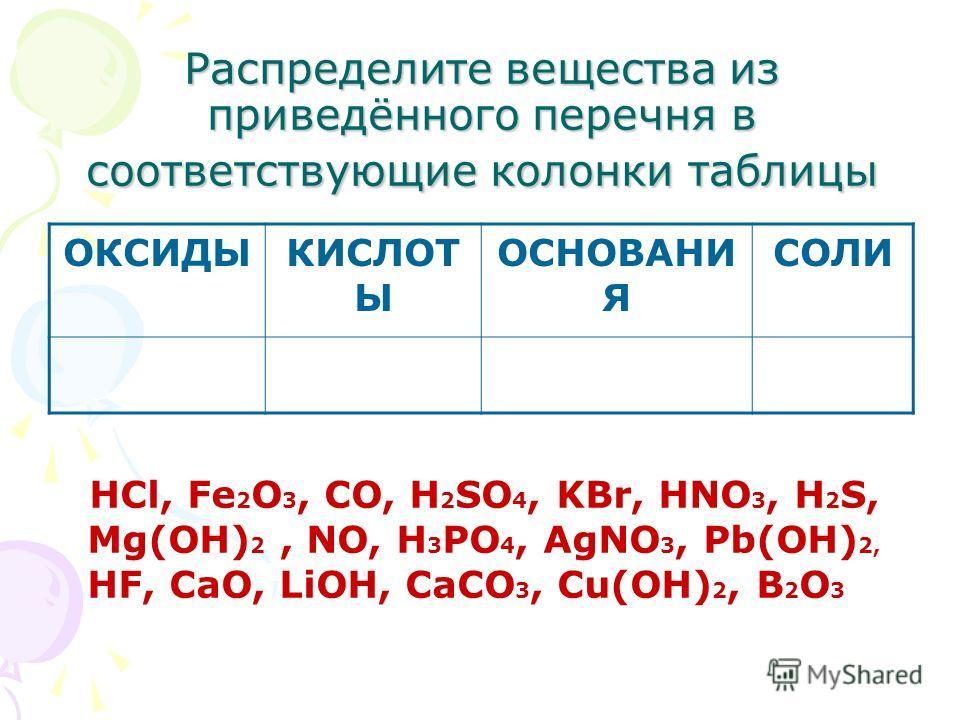 Распределите вещества из приведённого перечня в соответствующие колонки таблицы ОКСИДЫКИСЛОТ Ы ОСНОВАНИ Я СОЛИ HCl, Fe 2 O 3, CO, H 2 SO 4, KBr, HNO 3, H 2 S, Mg(OH) 2, NO, H 3 PO 4, AgNO 3, Pb(OH) 2, HF, CaO, LiOH, CaCO 3, Cu(OH) 2, B 2 O 3