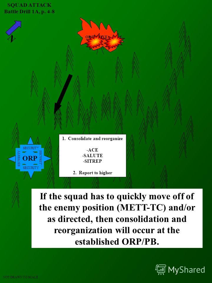 N SQUAD ATTACK Battle Drill 1A, p. 4-8 NOT DRAWN TO SCALE OBJECTIVE ORP SECURITY RALLY POINT TL AR R G SL TL G R AR Execute withdrawal plan -Fire in the hole 1 (Aslt Team leaves) -Fire in the hole 2 (Spt Team and others leave) -Fire in the hole 3 (De