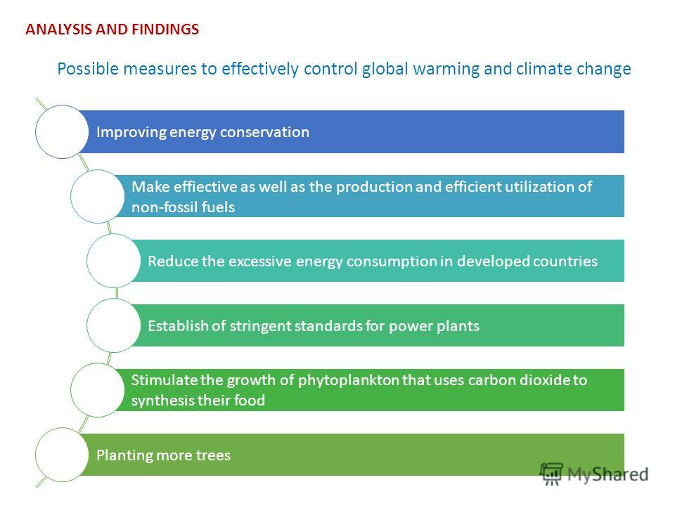 ANALYSIS AND FINDINGS Possible measures to effectively control global warming and climate change Improving energy conservation Make effiective as well as the production and efficient utilization of non-fossil fuels Reduce the excessive energy consump