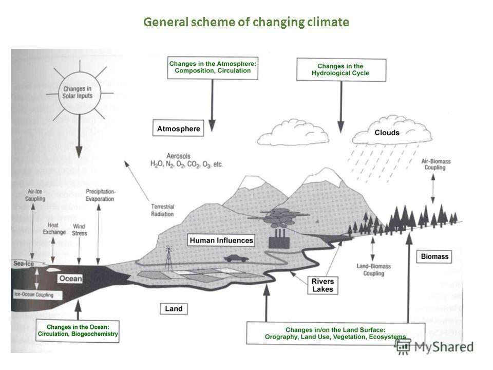 General scheme of changing climate