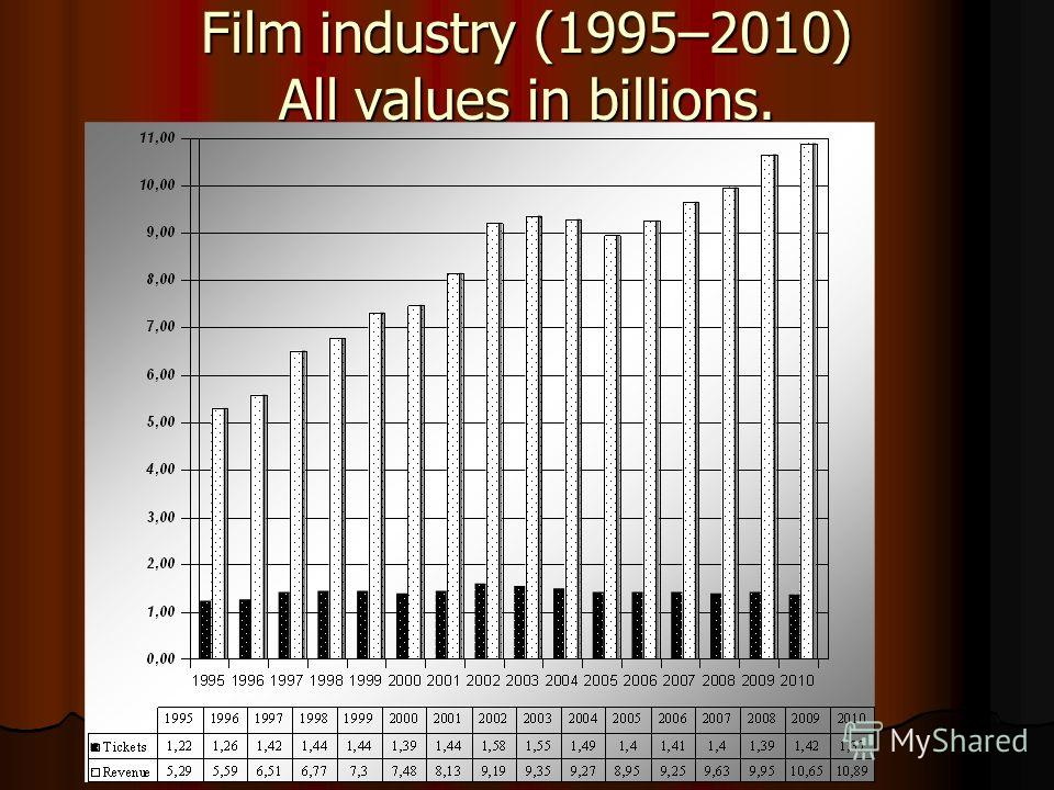 Film industry (1995–2010) All values in billions.