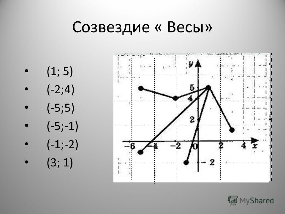 Созвездие « Весы» (1; 5) (-2;4) (-5;5) (-5;-1) (-1;-2) (3; 1)