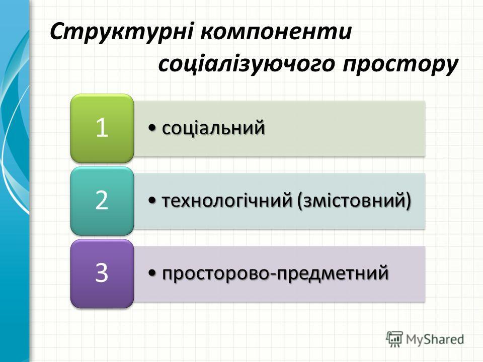 соціальнийсоціальний 1 технологічний (змістовний)технологічний (змістовний) 2 просторов-предметныйпросторов-предметный 3 Структурні компоненти соціалізуючого простору