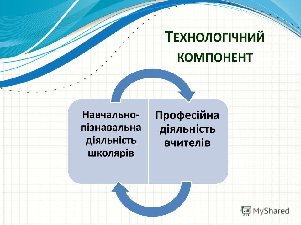 Т ЕХНОЛОГІЧНИЙ КОМПОНЕНТ Навчально- пізнавальна діяльність школярів Професійна діяльність вчителів