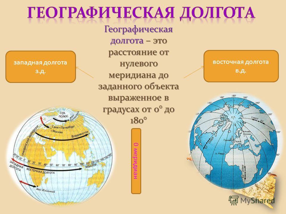 Географическая долгота – это расстояние от нулевого меридиана до заданного объекта выраженное в градусах от 0° до 180° восточная долгота в.д. западная долгота з.д. 0 меридиан