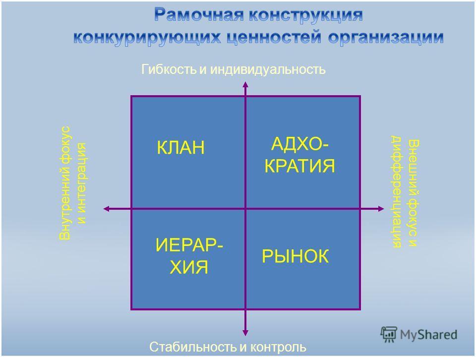 Гибкость и индивидуальность Стабильность и контроль Внутренний фокус и интеграция Внешний фокус и дифференциация КЛАН АДХО- КРАТИЯ ИЕРАР- ХИЯ РЫНОК