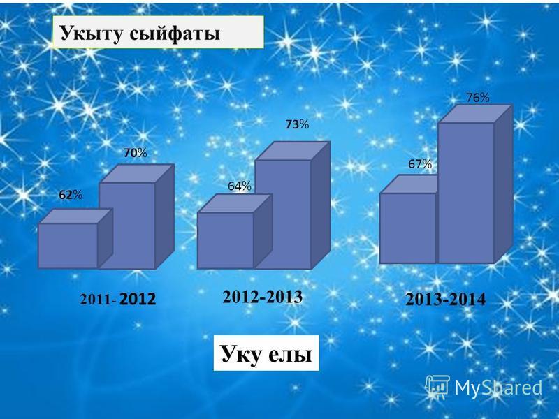 Укыту сыйфаты 2011 - 2012 2012-2013 2013-2014 Уку олы 62% 64% 67% 70% 73% 76%
