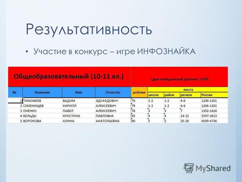 Результативность Участие в конкурс – игре ИНФОЗНАЙКА