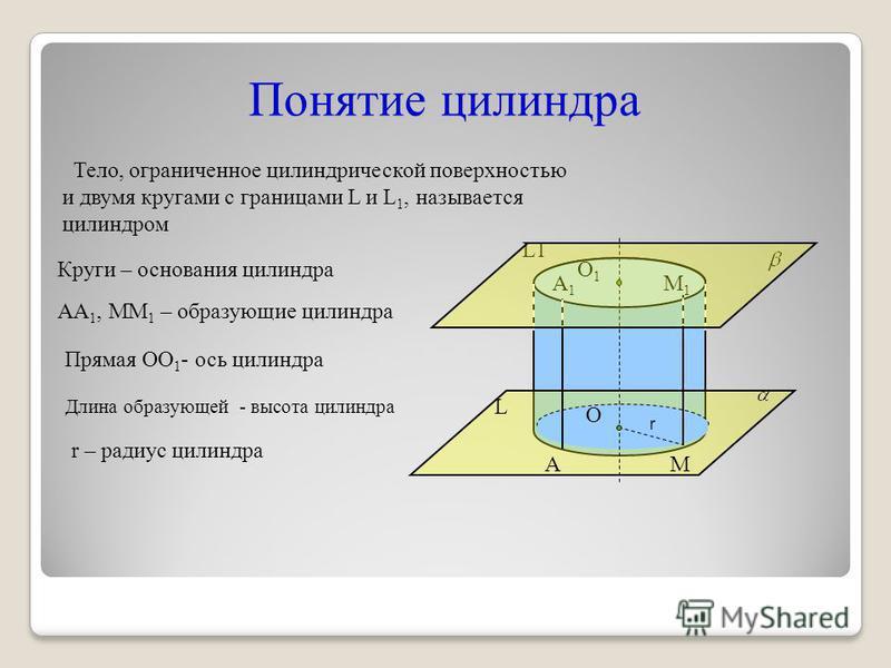 Понятие цилиндра Тело, ограниченное цилиндрической поверхностью и двумя кругами с границами L и L 1, называется цилиндром Прямая ОО 1 - ось цилиндра АА 1, ММ 1 – образующие цилиндра r – радиус цилиндра О О1О1 А А1А1 М М1М1 L1 L r Круги – основания ци