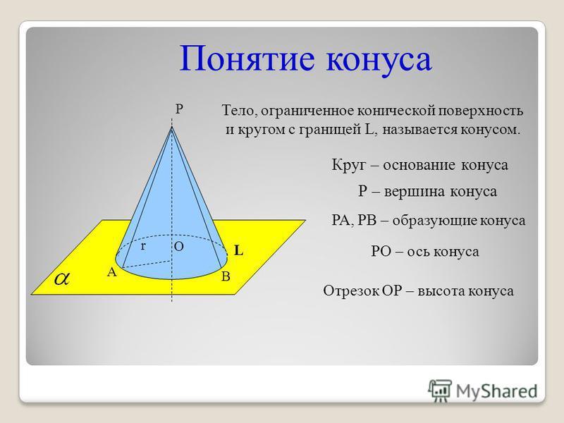 Понятие конуса РО – ось конуса РА, РВ – образующие конуса Отрезок ОР – высота конуса Тело, ограниченное конической поверхность и кругом с границей L, называется конусом. Р О r А В L Р – вершина конуса Круг – основание конуса