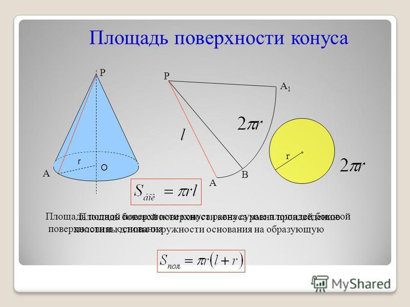 Площадь поверхности конуса Площадь боковой поверхности конуса равна произведению половины длины окружности основания на образующую Р А В А1А1 r Р А О r Площадь полной поверхности конуса равна сумме площадей боковой поверхности и основания