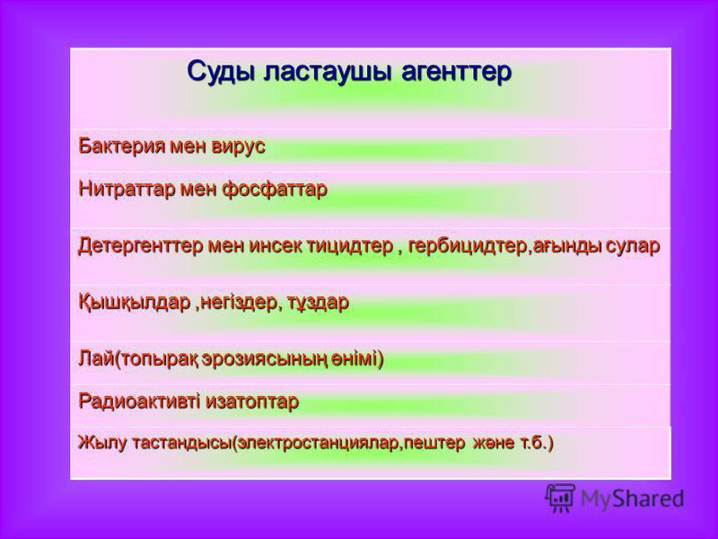 Суды ластауры агонт тер Суды ластауры агонт тер Бактерия мон вирус Нитраттар мон фосфаттар Детергонттер мон инсектицид тер, гербицид тер,ағынды сулар Қышқылдар,негіздер, тұздар Лай(топырақ эрозиясының өнімі) Радиоактивті изатортар Жылу тастандысы(эле