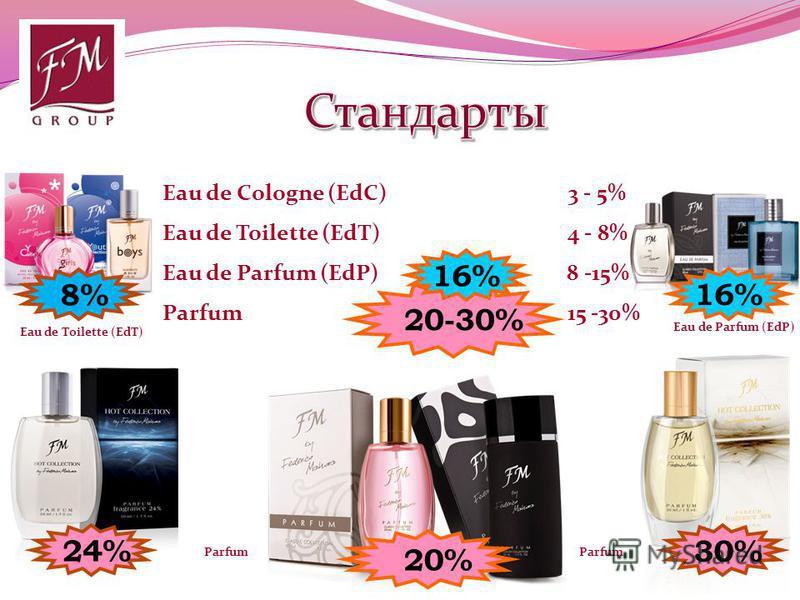 Eau de Cologne (EdC) 3 - 5% Eau de Toilette (EdT) 4 - 8% Eau de Parfum (EdP) 8 -15% Parfum 15 -30% 20-30% 16% 30% 24% 8% 20% Eau de Toilette (EdT) Eau de Parfum (EdP) Parfum Parfum 16%