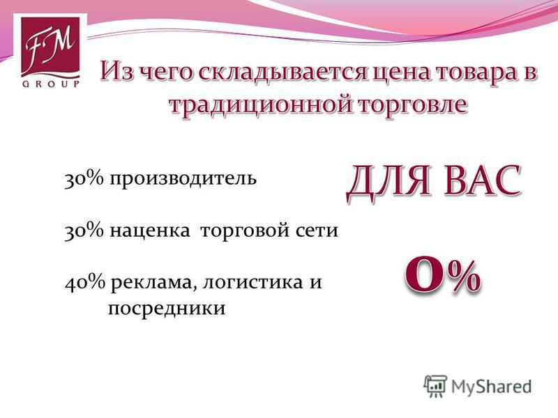 30% производитель 30% наценка торговой сети 40% реклама, логистика и посредники