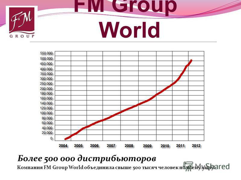 FM Group World Более 500 000 дистрибьюторов Компания FM Group World объединила свыше 500 тысяч человек по всему миру!