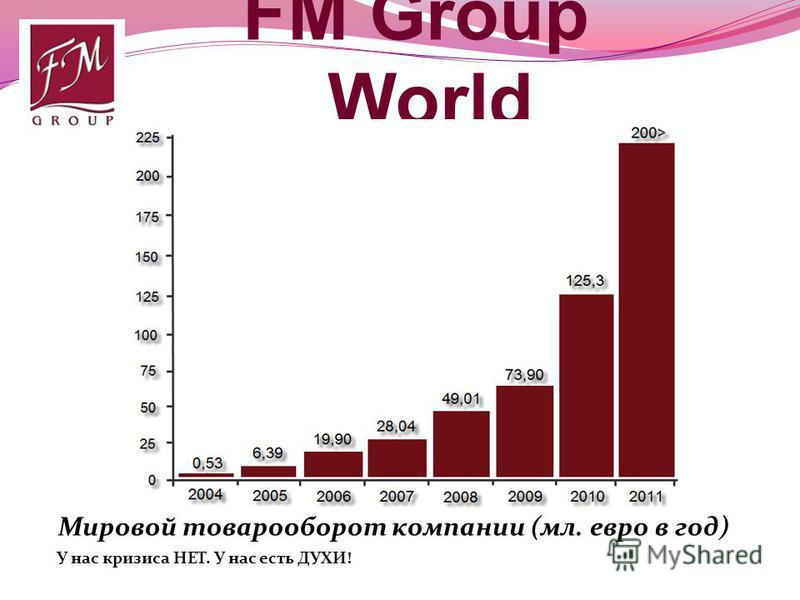 FM Group World Мировой товарооборот компании (мл. евро в год) У нас кризиса НЕТ. У нас есть ДУХИ! 1