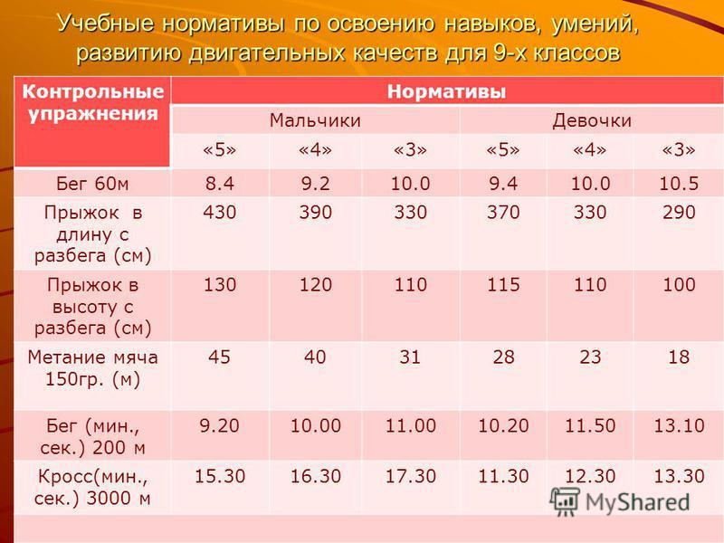 Учебные нормативы по освоению навыков, умений, развитию двигательных качеств для 9-х классов Контрольные упражнения Нормативы Мальчики Девочки «5»«4»«3»«5»«4»«3» Бег 60 м 8.49.210.09.410.010.5 Прыжок в длину с разбега (см) 430390330370330290 Прыжок в