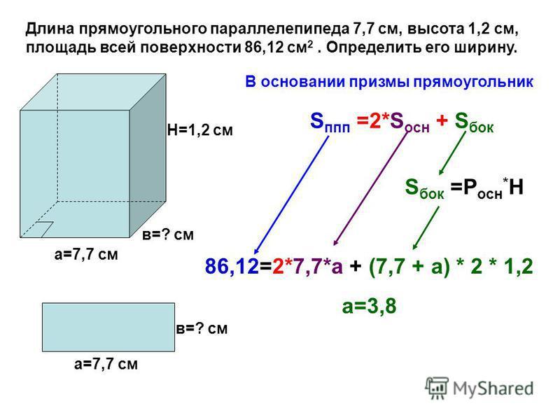 Длина прямоугольного параллелепипеда 7,7 см, высота 1,2 см, площадь всей поверхности 86,12 см 2. Определить его ширину. а=7,7 см в=? см Н=1,2 см а=7,7 см в=? см В основании призмы прямоугольник 86,12=2*7,7*а + (7,7 + а) * 2 * 1,2 а=3,8 S бок =Р осн *