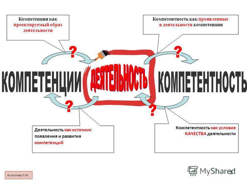 3 Компетентность как проявленные в деятельности компетенции Компетенции как проектируемый образ деятельности Деятельность как источник появления и развития компетенций Компетентность как условие КАЧЕСТВА деятельности Асмолова Л.М.