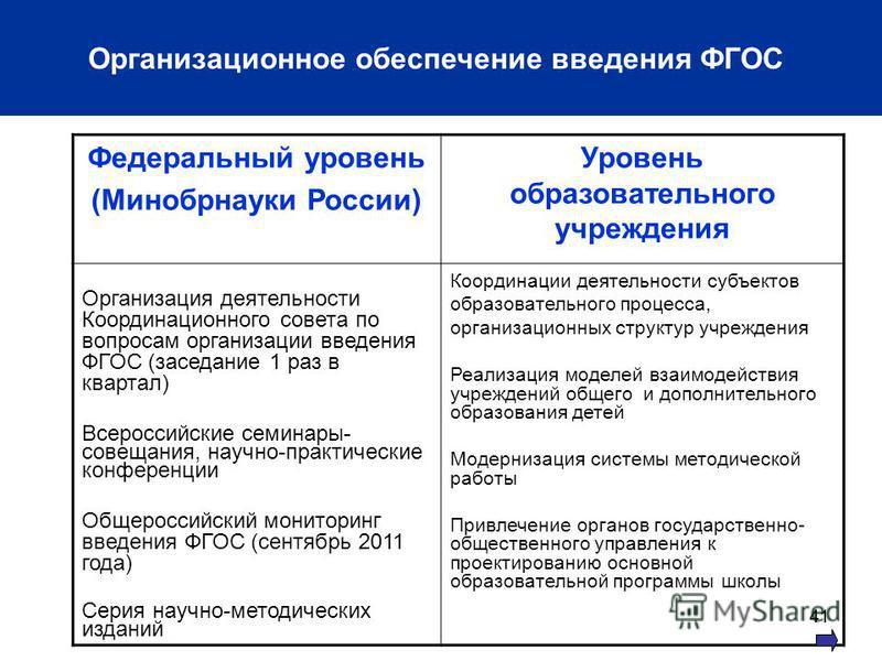 41 Организационное обеспечение введения ФГОС Федеральный уровень (Минобрнауки России) Уровень образовательного учреждения Организация деятельности Координационного совета по вопросам организации введения ФГОС (заседание 1 раз в квартал) Всероссийские