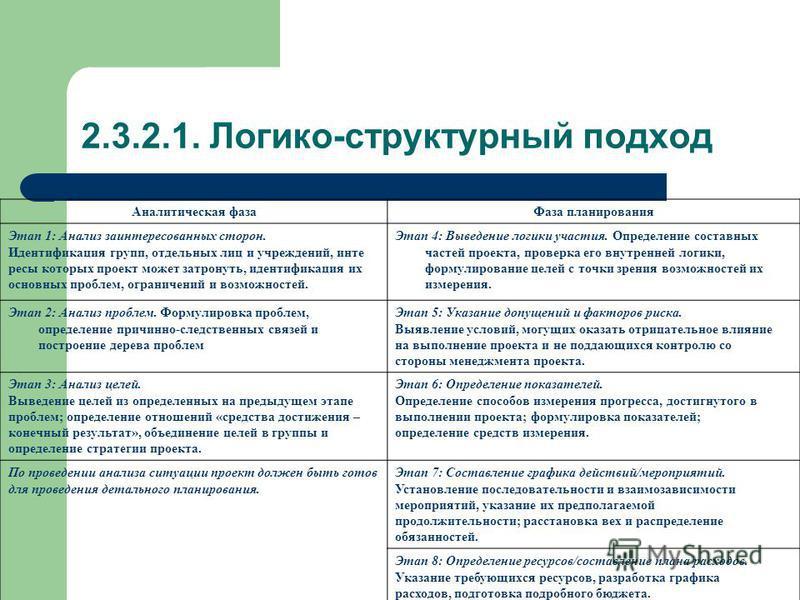 2.3.2.1. Логико-структурный подход Аналитическая фаза Фаза планирования Этап 1: Анализ заинтересованных сторон. Идентификация групп, отдельных лиц и учреждений, интересы которых проект может затронуть, идентификация их основных проблем, ограничений и