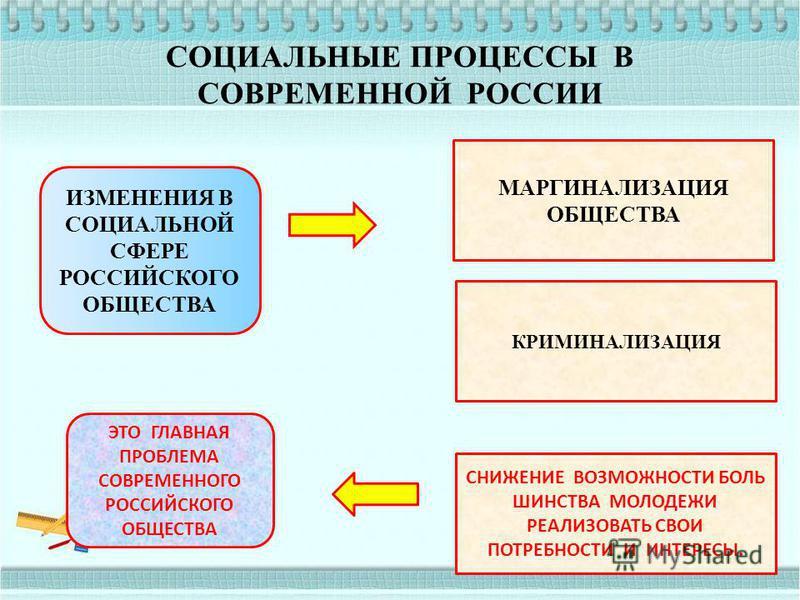 СОЦИАЛЬНЫЕ ПРОЦЕССЫ В СОВРЕМЕННОЙ РОССИИ ИЗМЕНЕНИЯ В СОЦИАЛЬНОЙ СФЕРЕ РОССИЙСКОГО ОБЩЕСТВА ГЛУБОКОЕ СОЦИАЛЬНОЕ РАССЛОЕНИЕ ОБЩЕСТВА В РОССИИ. ОСОБЕННОСТЬ В ТОМ, ЧТО ЗА ЧЕРТОЙ БЕДНОСТИ ПРЕДСТАВИТЕЛИ МАССОВЫХ ИНТЕЛЛЕКТУАЛЬНЫХ ПРОФЕССИЙ6УЧИТЕЛЯ, ВРАЧИ, И
