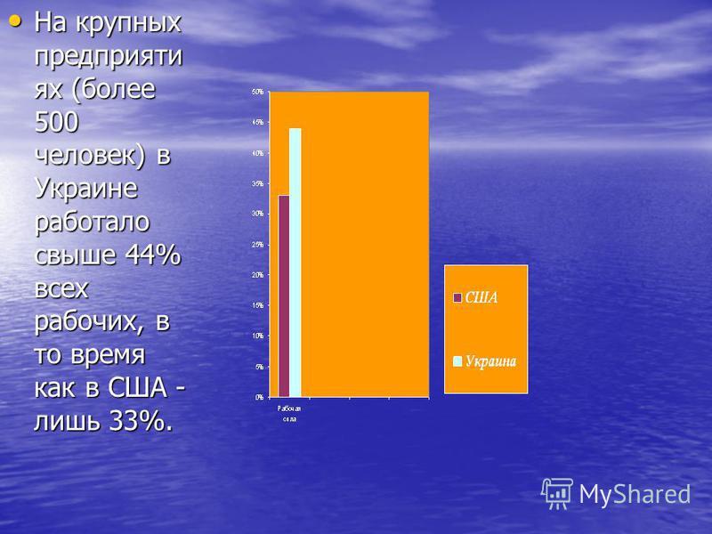 На крупных предприятиях (более 500 человек) в Украине работало свыше 44% всех рабочих, в то время как в США - лишь 33%. На крупных предприятиях (более 500 человек) в Украине работало свыше 44% всех рабочих, в то время как в США - лишь 33%.