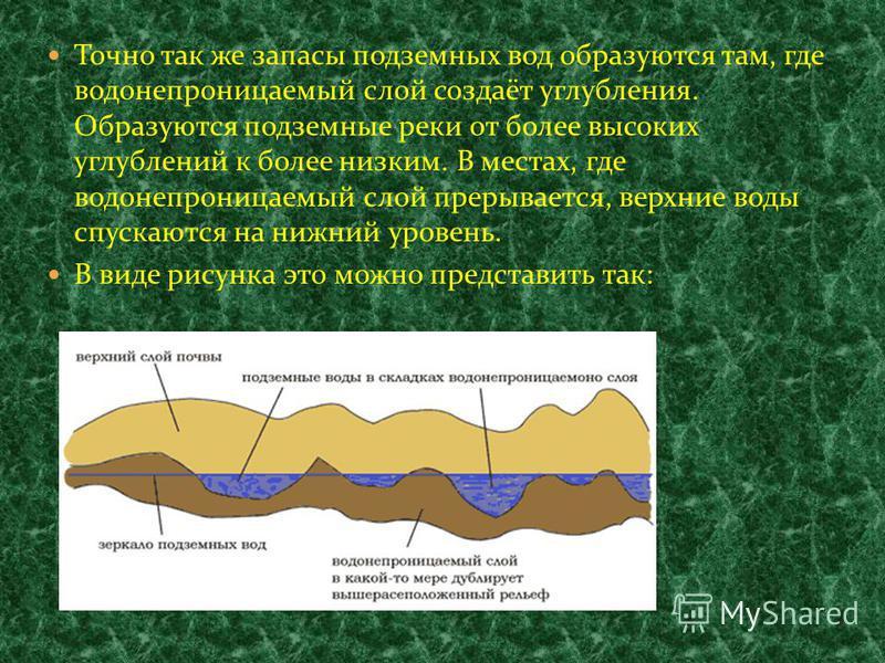 Точно так же запасы подземных вод образуются там, где водонепроницаемый слой создаёт углубления. Образуются подземные реки от более высоких углублений к более низким. В местах, где водонепроницаемый слой прерывается, верхние воды спускаются на нижний