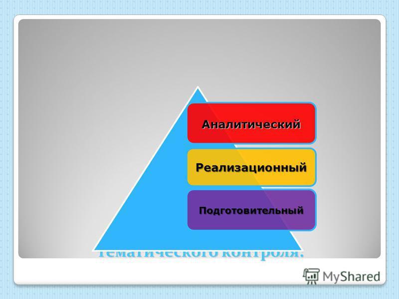 Этапы тематического контроля: Аналитический Реализационный Подготовительный