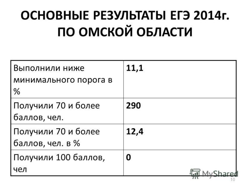 10 ОСНОВНЫЕ РЕЗУЛЬТАТЫ ЕГЭ 2014 г. ПО ОМСКОЙ ОБЛАСТИ Выполнили ниже минимального порога в % 11,1 Получили 70 и более баллов, чел. 290 Получили 70 и более баллов, чел. в % 12,4 Получили 100 баллов, чел 0