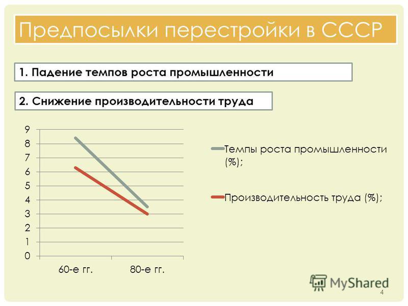 Предпосылки перестройки в СССР 1. Падение темпов роста промышленности 2. Снижение производительности труда 4
