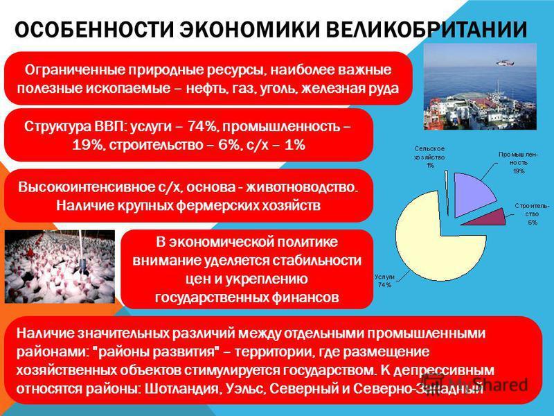 ОСОБЕННОСТИ ЭКОНОМИКИ ВЕЛИКОБРИТАНИИ Ограниченные природные ресурсы, наиболее важные полезные ископаемые – нефть, газ, уголь, железная руда Структура ВВП: услуги – 74%, промышленность – 19%, строительство – 6%, с/х – 1% Высокоинтенсивное с/х, основа