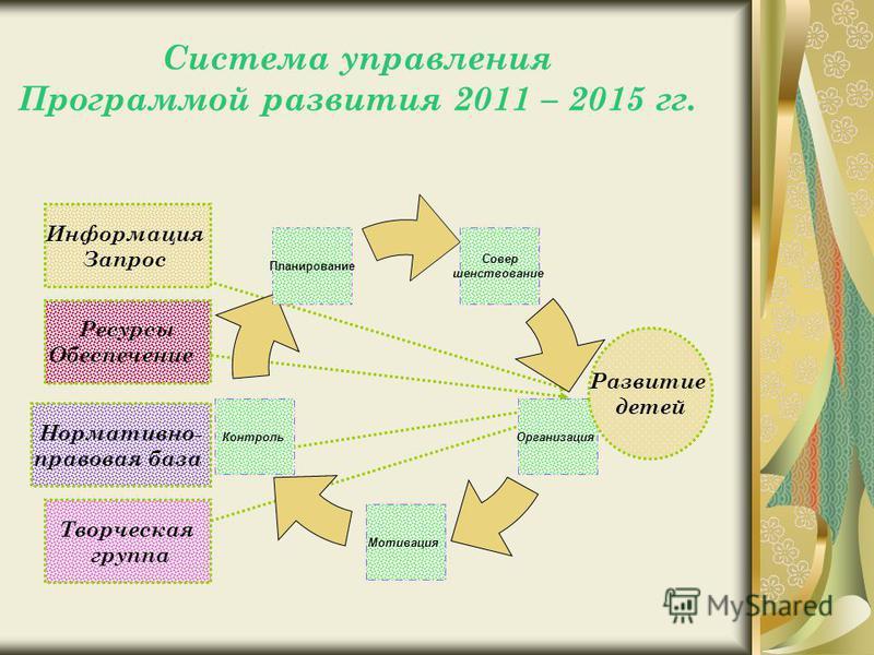 Система управления Программой развития 2011 – 2015 гг. Совер шенствование Организация Мотивация Контроль Планирование Развитие детей Информация Запрос Ресурсы Обеспечение Нормативно- правовая база Творческая группа