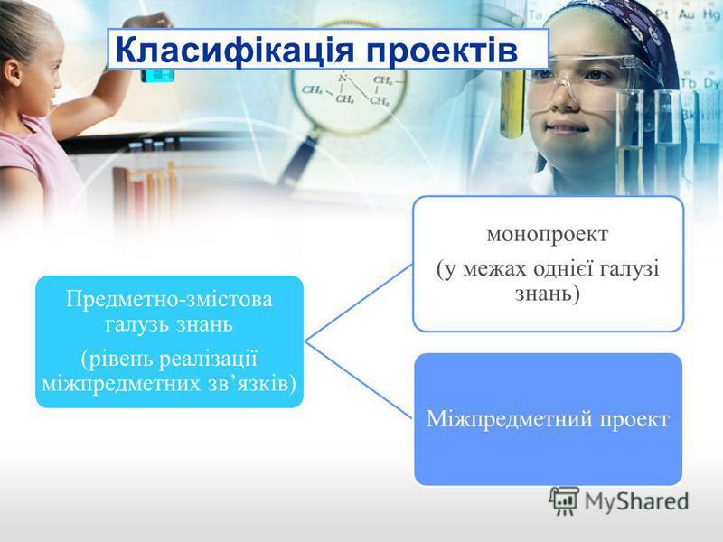 Класифікація проектів Предметно-змістова галузь знань (рівень реалізації міжпредметних звязків) монопроект (у межах однієї галузі знань) Міжпредметний проект